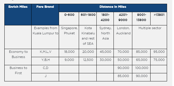 malaysia airlines air miles
